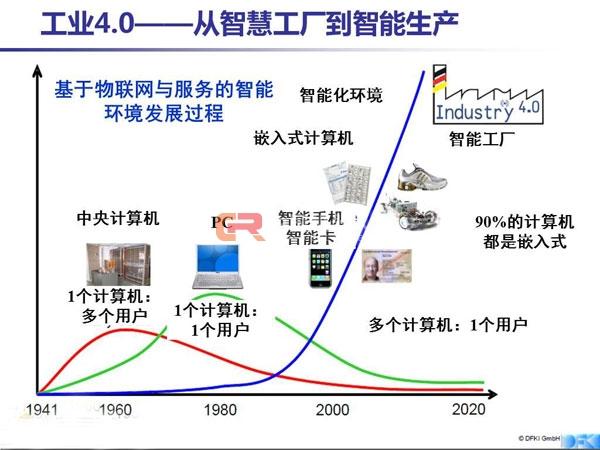 工业4.0-行业动态-上海易津投资有限公司