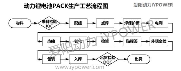 锂电池基础知识总结 最权威最全面