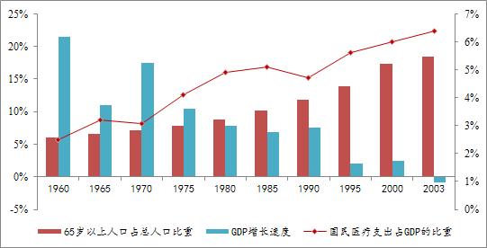 本八十年代前后人口老龄化伴随医疗支出的大幅增长.数据来源:
